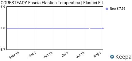 andamento prezzo coresteady-fasce-di-resistenza-terapeutiche-%7C-band