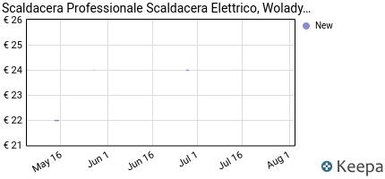 andamento prezzo scaldacera-professionale-scaldacera-elettrico-wol