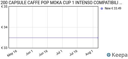 andamento prezzo 200-capsule-caffe-pop-moka-cup-1-intenso-compatibi
