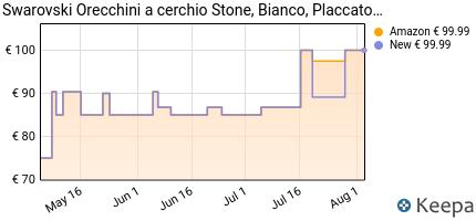 andamento prezzo swarovski-orecchini-a-cerchio-stone-bianco-placc