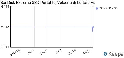 andamento prezzo sandisk-extreme-ssd-portatile-500gb-resistente-al