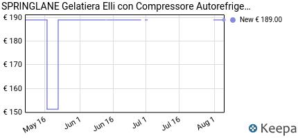andamento prezzo gelatiera-elli-con-compressore-autorefrigerante-13