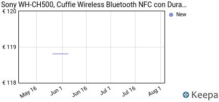 andamento prezzo SONY WH-CH500,CUFFIE WIRELESS BLUETOOTH NFC