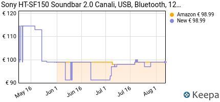 andamento prezzo sony-ht-sf150-%7C-soundbar-2-0-canali-usb-bluetoot