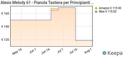 andamento prezzo alesis-melody-61-mkii-tastiera-musicale-portatil