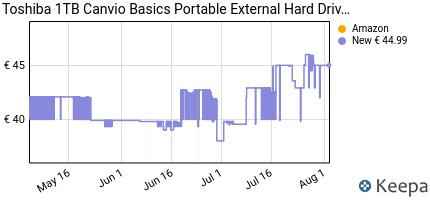 andamento prezzo toshiba-hdtb410ek3aa-canvio-basics-disco-rigido-e
