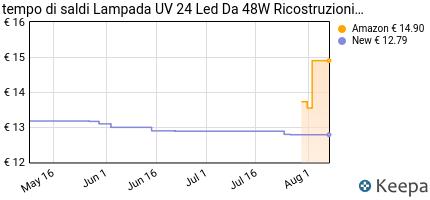 andamento prezzo fornetto-lampada-unghie-sun-one-48-w-lampada-led-a