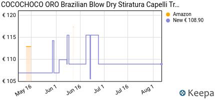 andamento prezzo cocochoco-oro-brazilian-blow-dry-stiratura-capelli