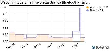 andamento prezzo wacom-intuos-s-tavoletta-bluetooth-nera-con-penna