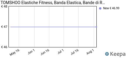 andamento prezzo tomshoo-elastiche-fitness-banda-elastica-bande-d