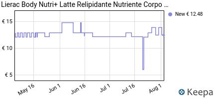 andamento prezzo lierac-body-nutri-latte-relipidante-anti-secchezz