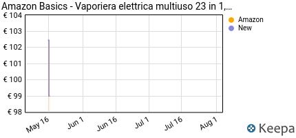 andamento prezzo amazonbasics-vaporiera-elettrica-multiuso-23-in-