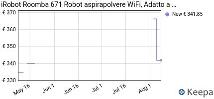 andamento prezzo irobot-roomba-671-robot-aspirapolvere-wifi-adatto