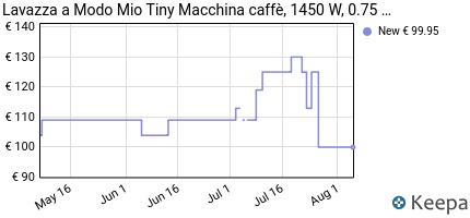 andamento prezzo lavazza-a-modo-mio-tiny-macchina-caffe-1450-w-0-