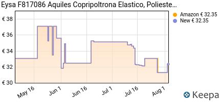 andamento prezzo eysa-f817086-aquiles-copripoltrona-elastico-polie