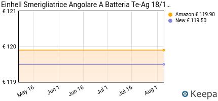 andamento prezzo einhell-4431119-smerigliatrice-angolare-batteria-t
