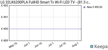andamento prezzo lg-32lk6200pla-fullhd-smart-tv-wi-fi-led-tv-81-