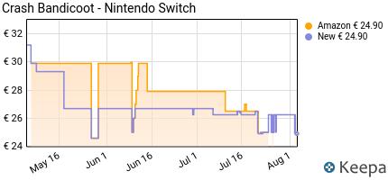 andamento prezzo crash-bandicoot-nintendo-switch