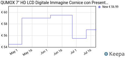 andamento prezzo qumox-7-hd-lcd-digitale-immagine-cornice-con-pres