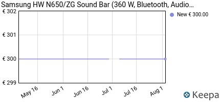 andamento prezzo samsung-hw-n650-zg-sound-bar-360%20w-bluetooth-au