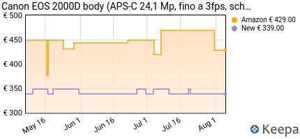 andamento prezzo canon-italia-eos-2000d-fotocamera-reflex-nero