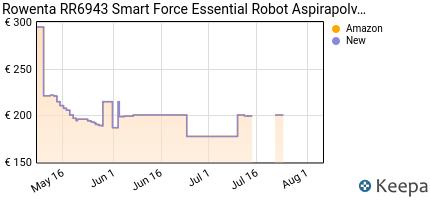 andamento prezzo rowenta-rr6943-smart-force-essential-robot-aspirap
