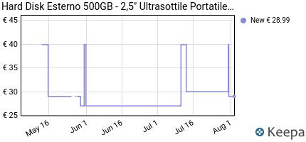 andamento prezzo hard-disk-esterno-500gb-2-5-ultrasottile-portati