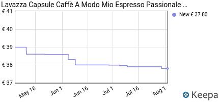 andamento prezzo lavazza-capsule-caffe-a-modo-mio-espresso-passiona