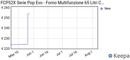 andamento prezzo fcp52x-serie-pop-evo-forno-multifunzione-65-litr