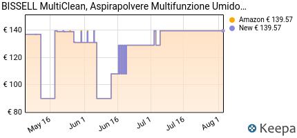 andamento prezzo bissell-multiclean-wet-dry-drum-aspirapolvere-mul