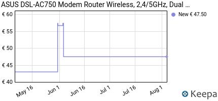 andamento prezzo asus-dsl-ac750-modem-router-wireless-2-4-5ghz-d