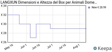 andamento prezzo langxun-dimensioni-e-altezza-del-box-per-animali-d
