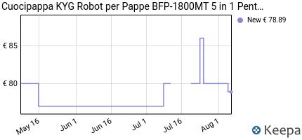 andamento prezzo cuocipappa-kyg-robot-per-pappe-bfp-1800mt-5-in-1-p