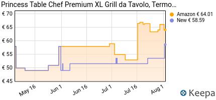 andamento prezzo princess-table-chef-premium-xl-grill-da-tavolo-te