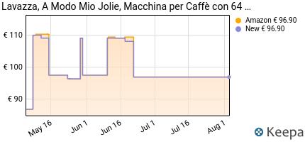 andamento prezzo lavazza-a-modo-mio-macchina-caffe-espresso-jolie-