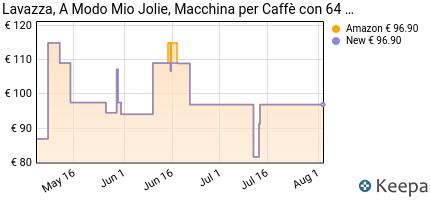andamento prezzo lavazza-caffe-jolie--64-capsule-crema-e-gusto-12