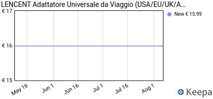 andamento prezzo CARICATORE USB, LENCENT [AUTO-ID TECNOLOGIA]