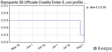 andamento prezzo comgrow-creality-3d-ender-3-stampante-3d-alluminio