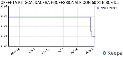 andamento prezzo offerta-kit-scaldacera-professionale-con-50-strisc