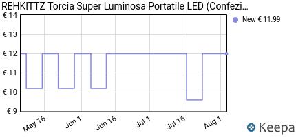andamento prezzo rehkittz-torcia-super-luminosa-portatile-led-torci