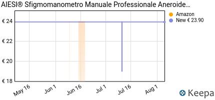 andamento prezzo aiesi%C2%AE-sfigmomanometro-manuale-professionale-anero