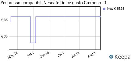 andamento prezzo 160-capsule-compatibili-nescafe-dolce-gusto-cremos