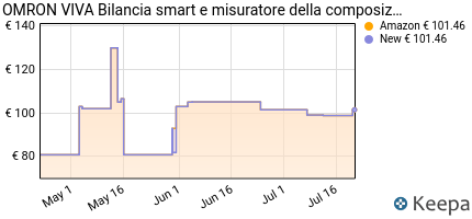 andamento prezzo omron-healthcare-viva-bilancia-smart-e-misuratore-