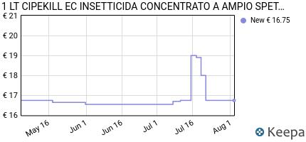andamento prezzo 1-lt-cipekill-ec-insetticida-concentrato-a-ampio-s