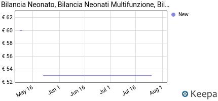 andamento prezzo bilancia-neonato-bilancia-neonati-multifunzione-