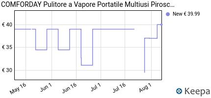 andamento prezzo nuovo-originale-pulitore-vapore-pulitore-a-vapore