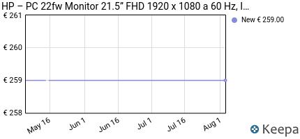 andamento prezzo hp-22fw-monitor-schermo-ips-full-hd-22--1920-x-