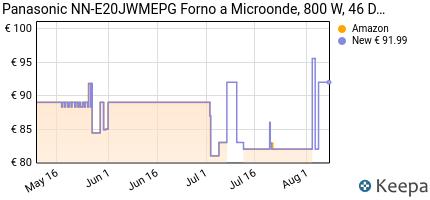 andamento prezzo PANASONIC NN-E20JWMEPG FORNO A MICROONDE, 20