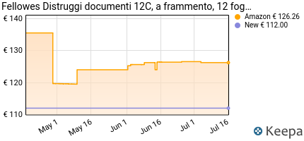 andamento prezzo fellowes-distruggi-documenti-12c-a-frammento-12-