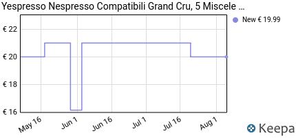 andamento prezzo 100-capsule-nespresso-compatibili-grand-cru-5-mi